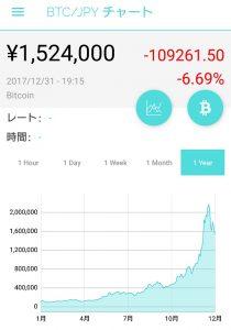 ビットコイン(BTC)のチャート