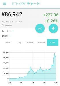 イーサリアム(ETH)のチャート