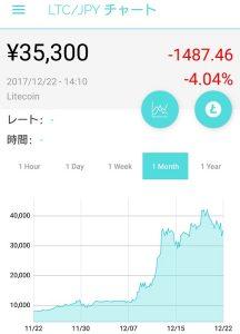 ライトコイン(LTC)のチャート