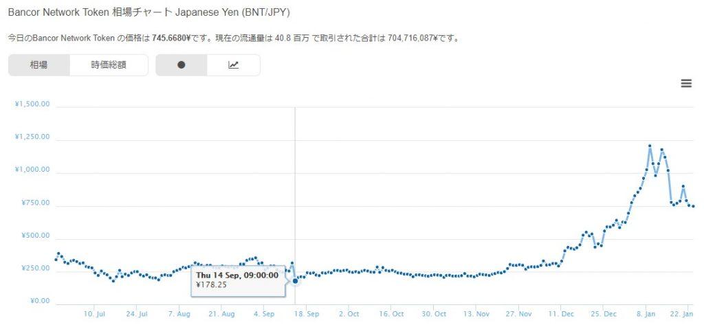 Bancor,BNT (バンコール)仮想通貨のチャート