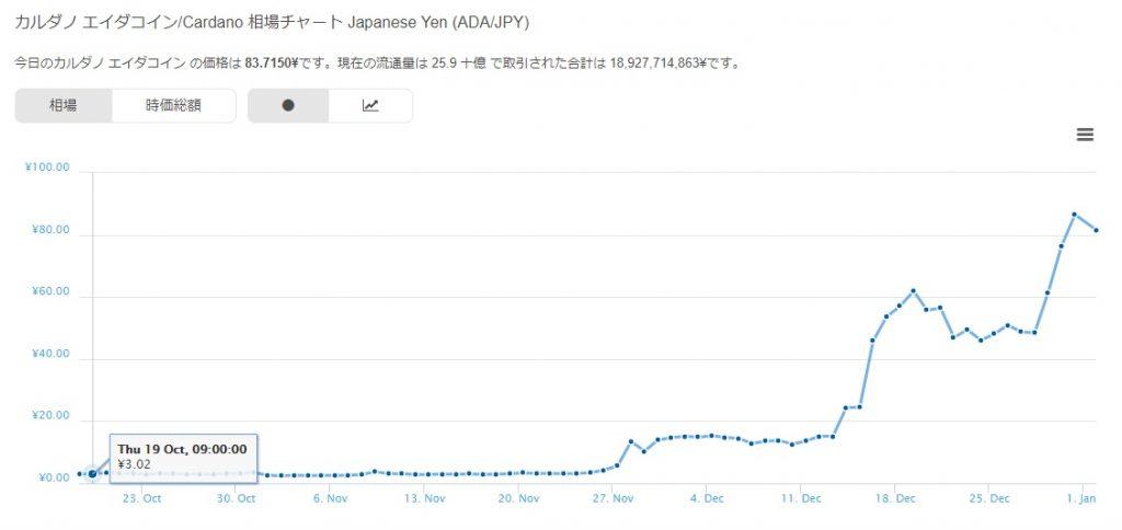 カルダノ/エイダコイン(ADA)の価格チャート