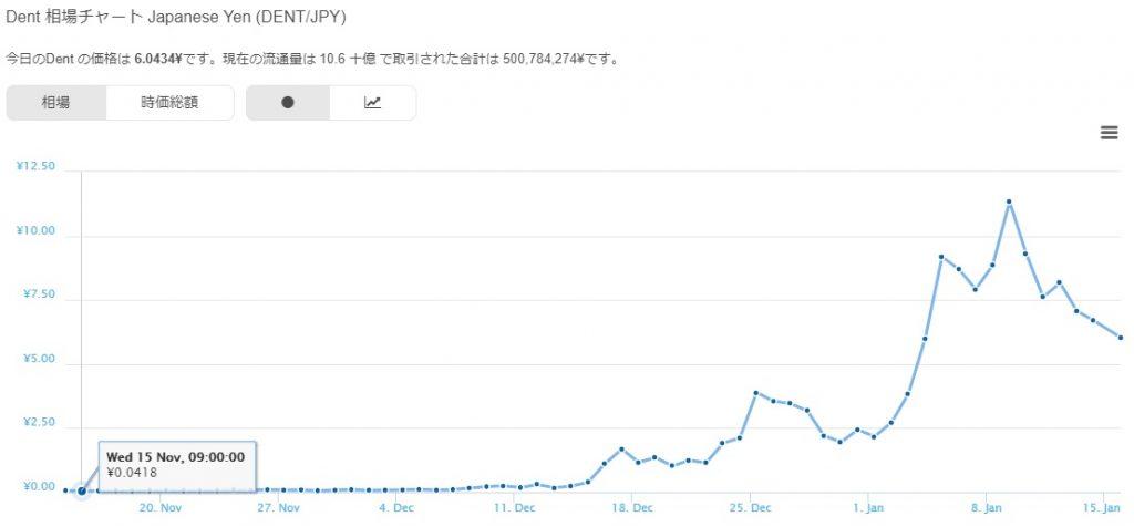 仮想通貨DENTのチャート