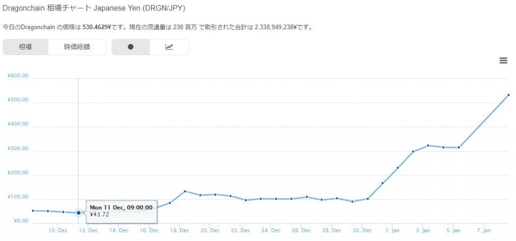 仮想通貨ドラゴンチェーン(Dragonchain)のチャート