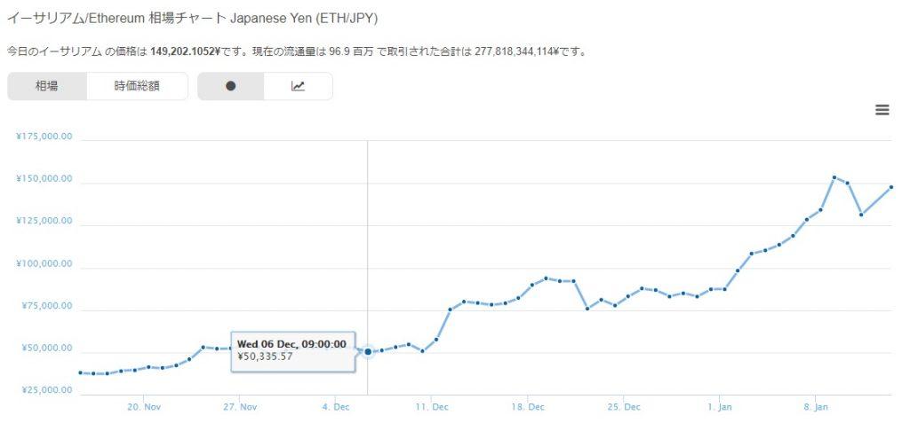Ethereum (イーサリアム)のチャート