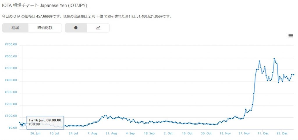 仮想通貨IOTA(アイオータ,IOT)の価格チャート