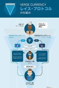 Verge(バージ,XVG)のレイス・プロトコル
