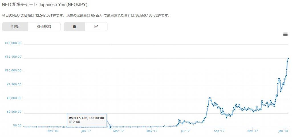 仮想通貨ネオ(NEO)のチャート