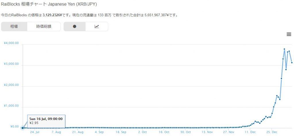 仮想通貨ライブロックス(RaiBlocks)のチャート