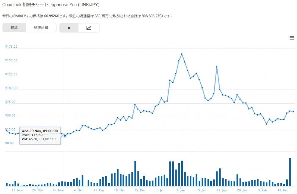 ChainLink (チェーンリンク)仮想通貨のチャート