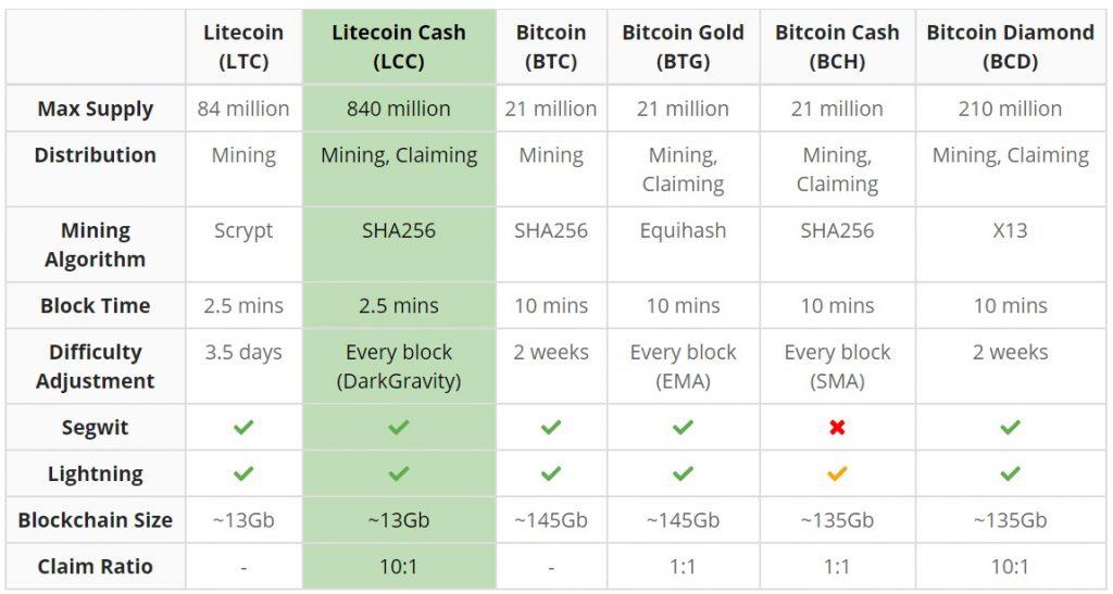 ライトコインとライトコインキャッシュ比較