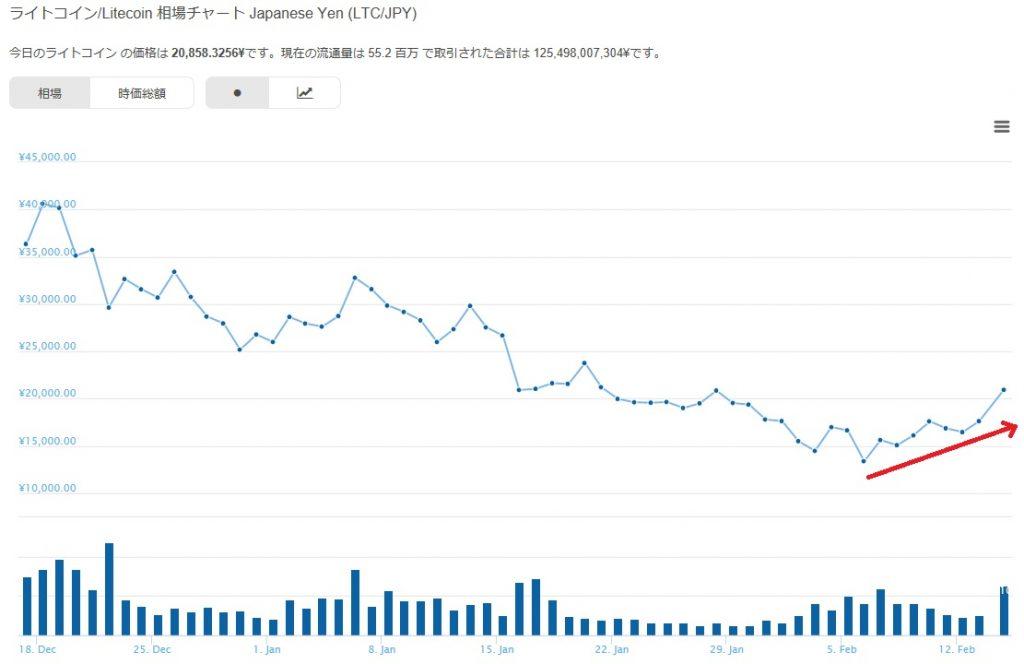 ライトコインキャッシュ仮想通貨のチャート