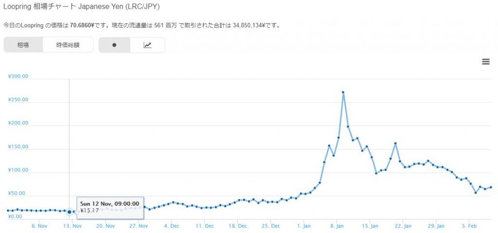 Loopring (ループリング) 仮想通貨のチャート