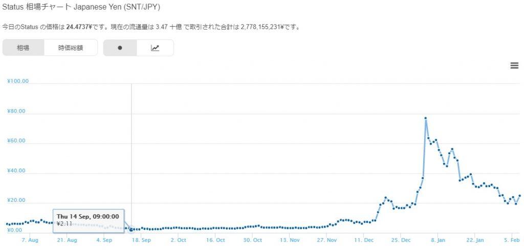 Status (ステータス) 仮想通貨のチャート
