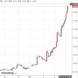 ドルトルコリラ、トルコリラ円最安値更新