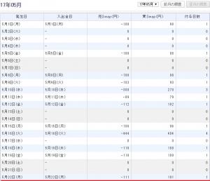 GMOクリック証券トルコリラ円スワップポイント