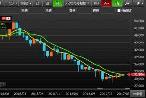 トルコリラ円チャート201501-201707
