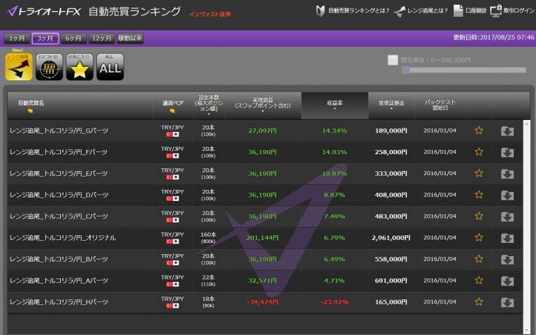トルコリラ円スワップFXブログ-トライオートFXランキング