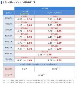 SBI FXトレード-トルコリラ円スプレッド縮小!