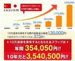 ヒロセ通商 LION FX-トルコリラ円のスワップポイント