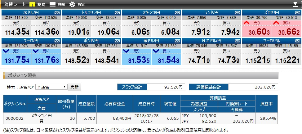 FXプライムbyGMOでの10月3日時点のポジションと注文状況