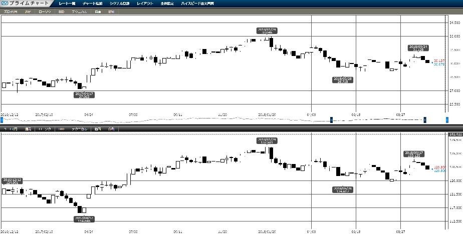 トルコリラ/メキシコペソ円FXブログ-ポーランドズロチとユーロのチャート